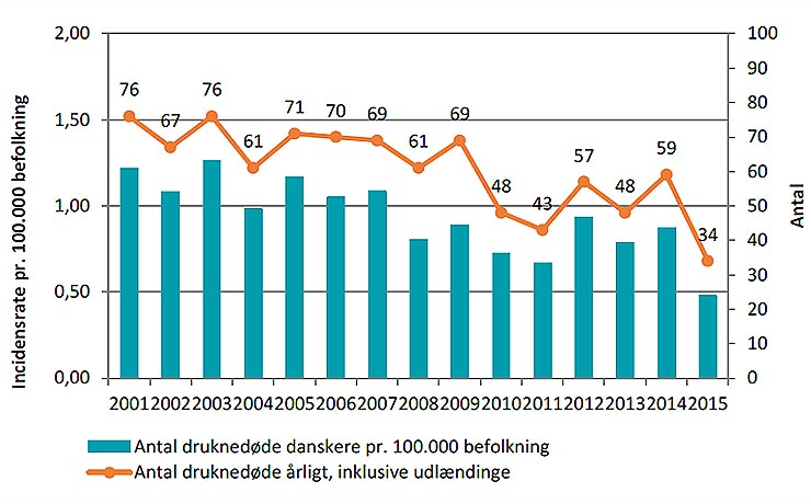 Antallet af registrerede drukneulykker i Danmark er rekord lavt
